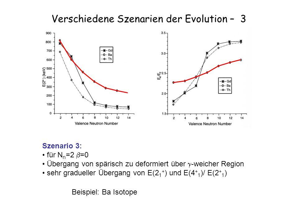 Verschiedene Szenarien der Evolution – 3 Szenario 3: für N n =2 =0 Übergang von spärisch zu deformiert über -weicher Region sehr gradueller Übergang von E(2 1 + ) und E(4 + 1 )/ E(2 + 1 ) Beispiel: Ba Isotope