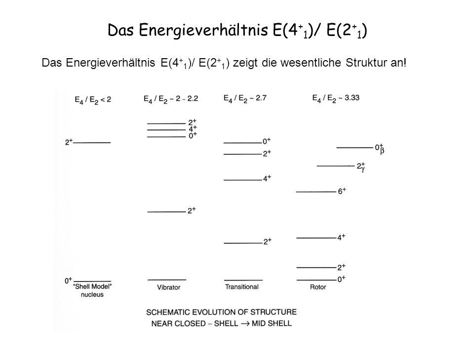 Das Energieverhältnis E(4 + 1 )/ E(2 + 1 ) Das Energieverhältnis E(4 + 1 )/ E(2 + 1 ) zeigt die wesentliche Struktur an!
