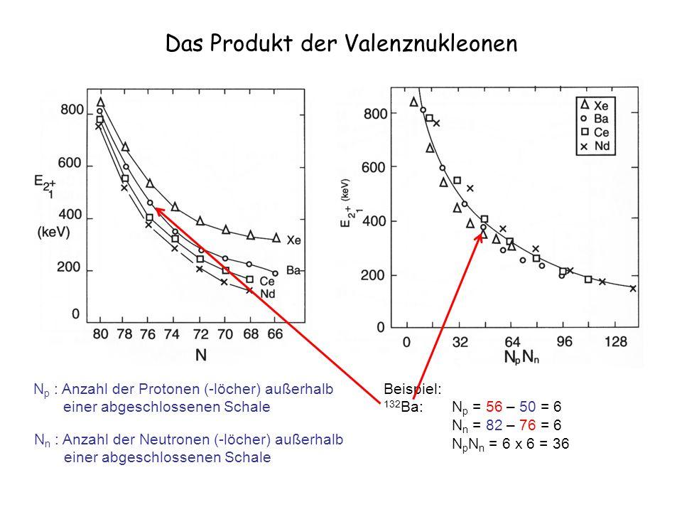 Das Produkt der Valenznukleonen N p : Anzahl der Protonen (-löcher) außerhalb einer abgeschlossenen Schale N n : Anzahl der Neutronen (-löcher) außerhalb einer abgeschlossenen Schale Beispiel: 132 Ba: N p = 56 – 50 = 6 N n = 82 – 76 = 6 N p N n = 6 x 6 = 36
