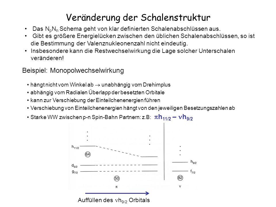 Veränderung der Schalenstruktur Das N p N n Schema geht von klar definierten Schalenabschlüssen aus.