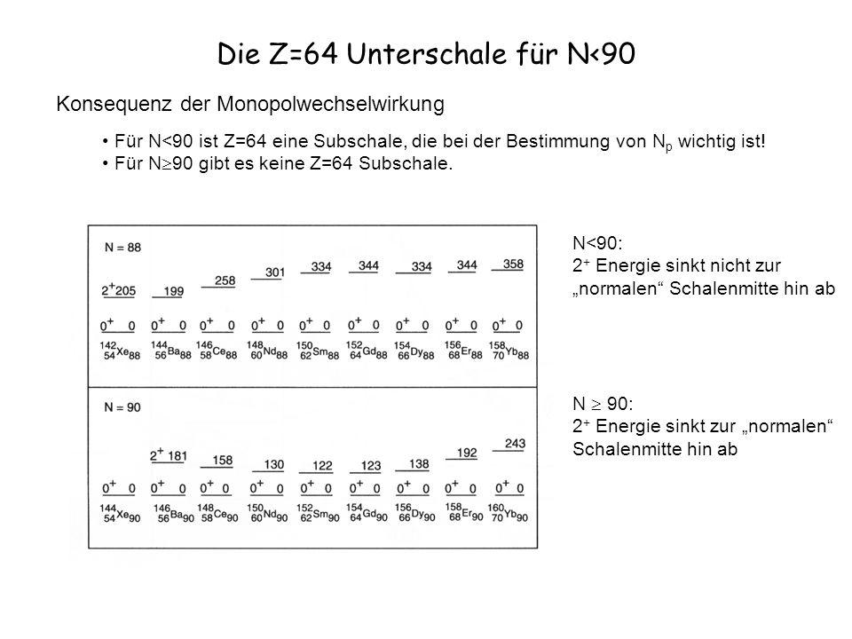 Die Z=64 Unterschale für N<90 Konsequenz der Monopolwechselwirkung Für N<90 ist Z=64 eine Subschale, die bei der Bestimmung von N p wichtig ist.