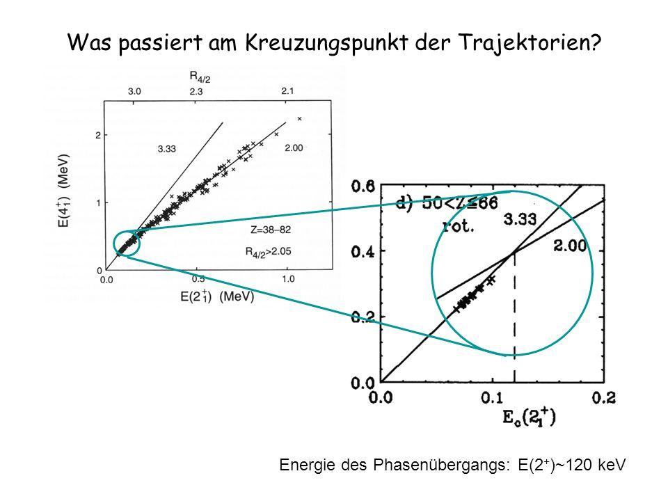 Was passiert am Kreuzungspunkt der Trajektorien Energie des Phasenübergangs: E(2 + )~120 keV