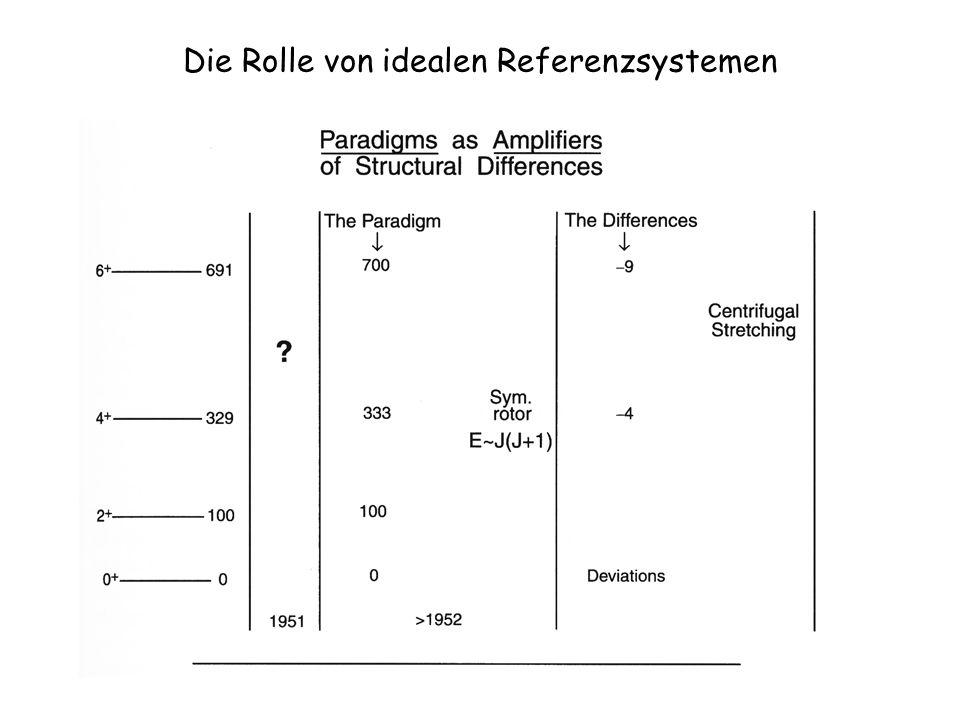 Die Rolle von idealen Referenzsystemen