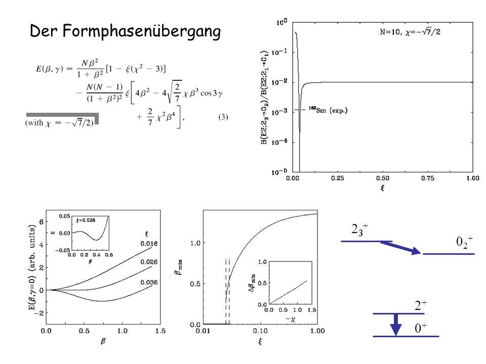 Der Formphasenübergang 2+2+ 2 + 0+0+ 02+02+