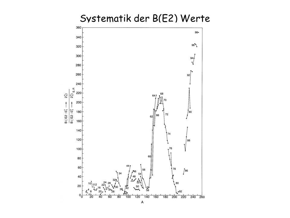 Verschiedene Szenarien der Evolution – 2 Szenario 2: für N n =2 =0 bei Hinzufügen von Neutronen bleibt =0 und das Potential wird weicher bei einem bestimmten Wert von N n springt das Potential zu >0 über plötzliches und starkes Absinken von E(2 1 + ) E(4 + 1 )/ E(2 + 1 ) geht springt ebenso plötzlich von 2.0 nach 3.33 Beispiel: Gd, Sm Isotope
