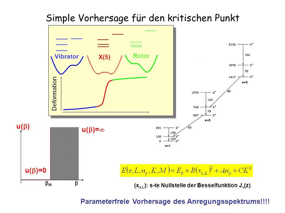 X(5) Simple Vorhersage für den kritischen Punkt Vibrator X(5) Rotor Deformation W u( ) u( )=0 u( )= (x s,L ): s-te Nullstelle der Besselfunktion J (z) Parameterfreie Vorhersage des Anregungsspektrums!!!!