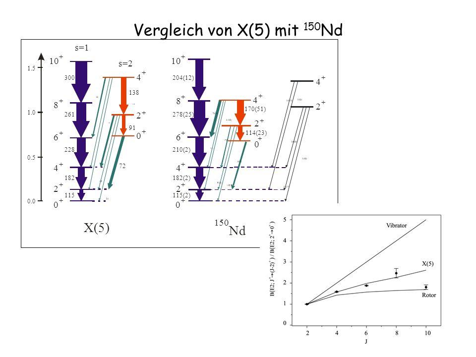 Vergleich von X(5) mit 150 Nd 1.2 4 + 2 + 115(2) 182(2) 210(2) 278(25) 204(12) 114(23) 170(51) 39(2) 1.2(2) 9(2) 7(1) 17(3) 70(13) 0.12(2) 3.0(8) 5.4(17) 2.6(20) 3.9(12) 0.9(3) 10 + 8 + 6 + 4 + 2 + 0 + 2 + 0 + 4 + Nd 150 10 + 8 + 6 + 4 + 2 + 0 + 4 + 2 + 0 + 115 182 228 261 300 72 2.3 91 138 32 10 41 s=1 s=2 X(5) 1.5 1.0 0.5 0.0