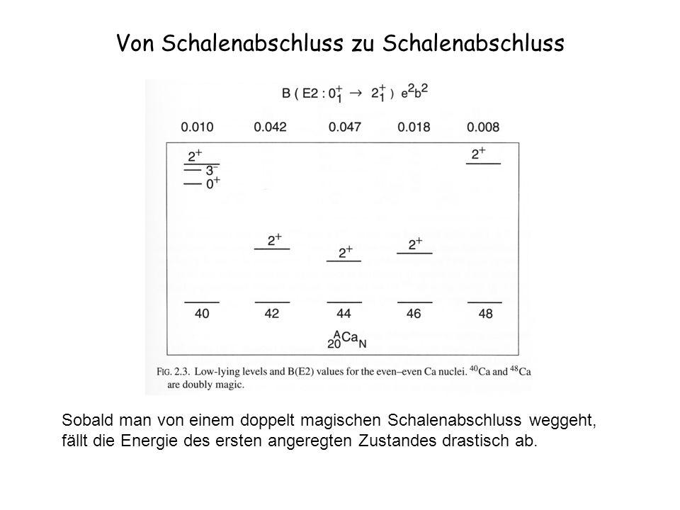 Deformation Ordnungsparameter Phasenübergang in den Sm Isotopen 146148150152154156158 1.5 2.0 2.5 3.0 3.5 E(4 1 + )/E(2 1 + ) Massenzahl A Rotor Harm.