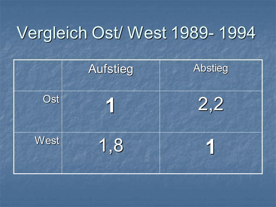 Vergleich Ost/ West 1989- 1994 AufstiegAbstieg Ost12,2 West1,81