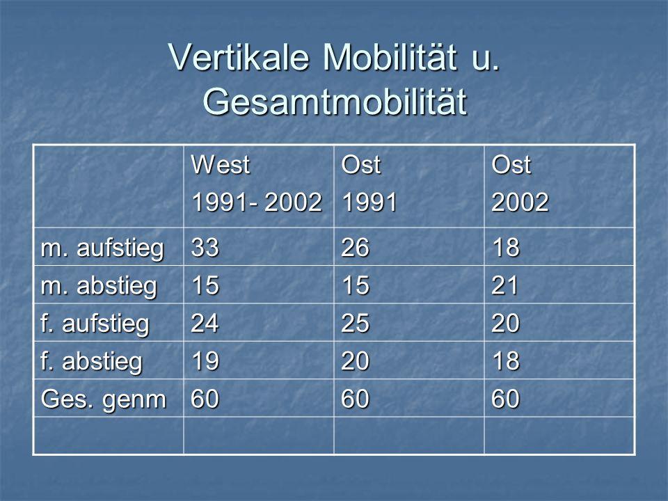 Vertikale Mobilität u. Gesamtmobilität West 1991- 2002 Ost1991Ost2002 m. aufstieg 332618 m. abstieg 151521 f. aufstieg 242520 f. abstieg 192018 Ges. g