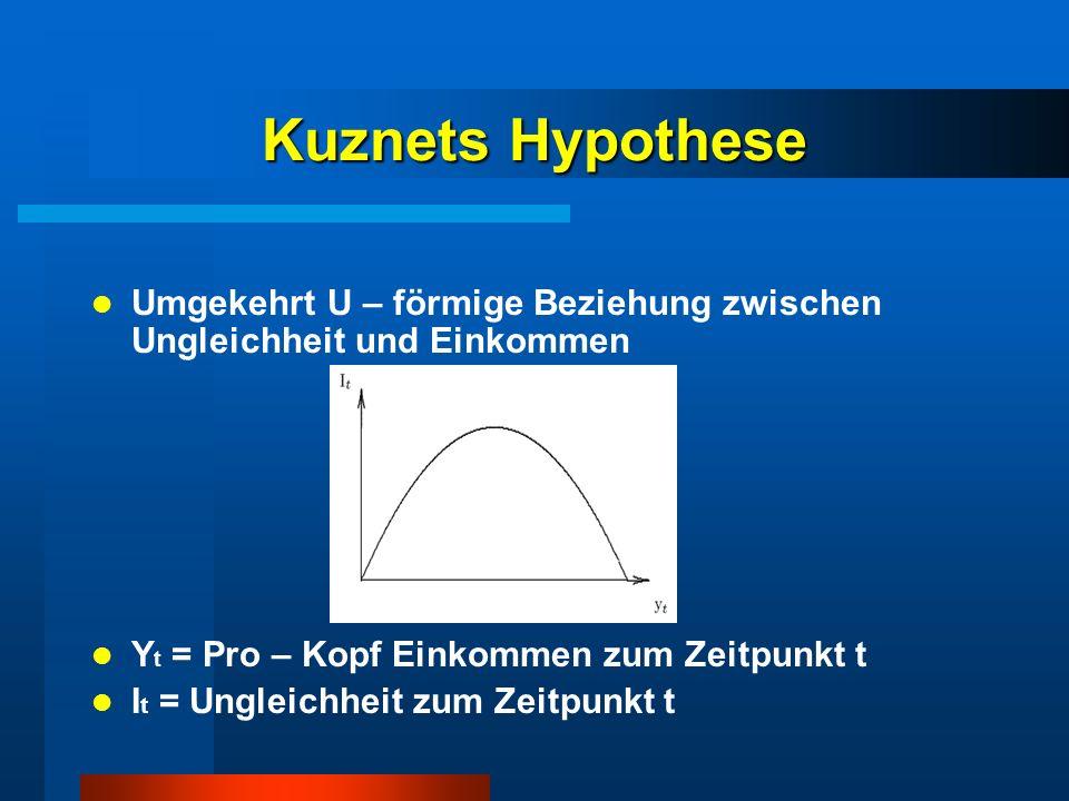 Kuznets Hypothese Umgekehrt U – förmige Beziehung zwischen Ungleichheit und Einkommen Y t = Pro – Kopf Einkommen zum Zeitpunkt t I t = Ungleichheit zu