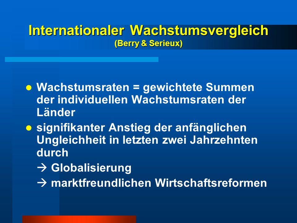 Internationaler Wachstumsvergleich (Berry & Serieux) Wachstumsraten = gewichtete Summen der individuellen Wachstumsraten der Länder signifikanter Anst
