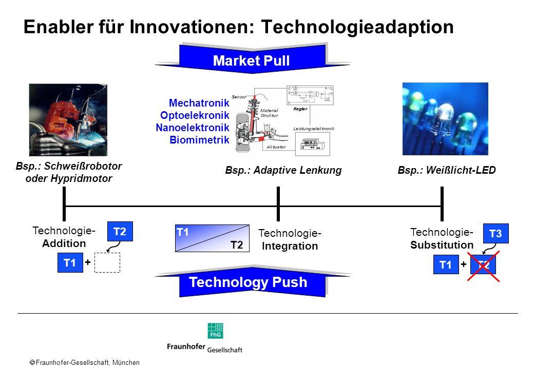 Fraunhofer-Gesellschaft, München Enabler für Innovationen: Technologieadaption Technologie- Addition Technologie- Substitution T1 T2 + T1 T3 T2 + T1 T