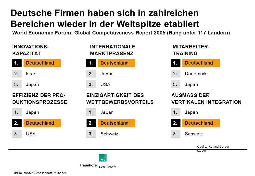 Fraunhofer-Gesellschaft, München Unternehmensperformance überträgt sich nicht auf makroökonomische Performance Mikroökonomische Wettbewerbsfähigkeit 2005 Makroökonomische Wettbewerbsfähigkeit 2005 1.