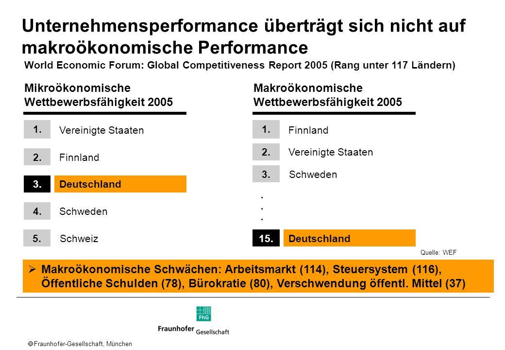 Fraunhofer-Gesellschaft, München Unternehmensperformance überträgt sich nicht auf makroökonomische Performance Mikroökonomische Wettbewerbsfähigkeit 2