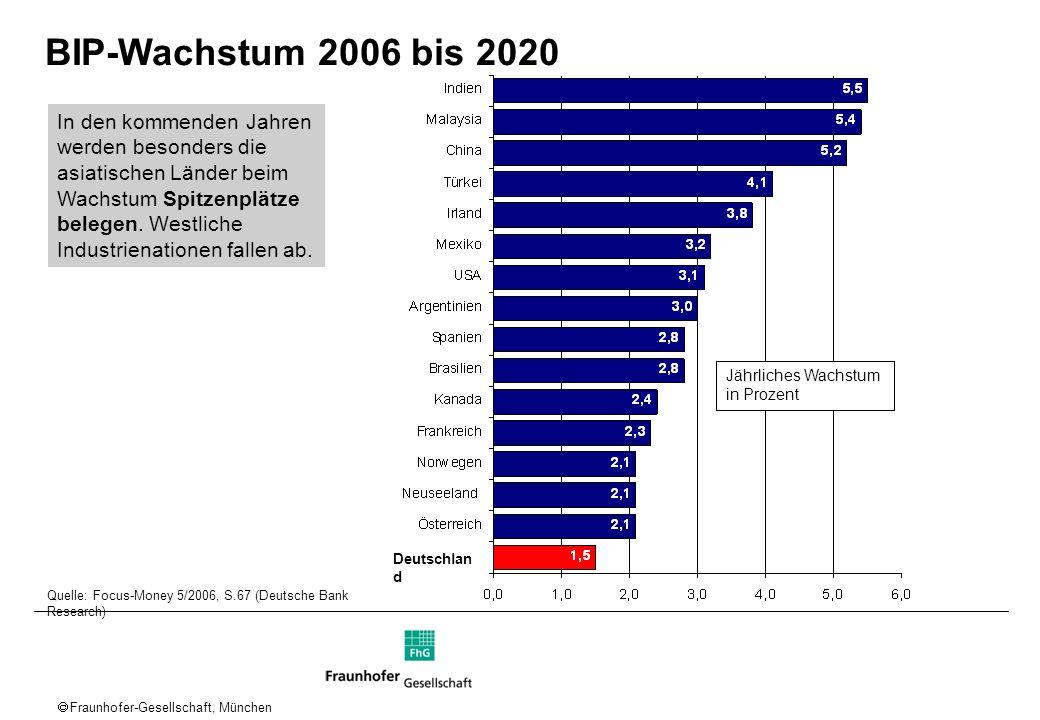 Fraunhofer-Gesellschaft, München Arbeitsmarkt: Arbeitszeiten in D relativ kurz – folglich geringe Wachstumsbeiträge des Faktors Arbeit -0,1 D Durchschnittliche Jahres-Arbeitszeiten abhängig Beschäftigter 2004 [h] Wachstumsbeträge des Faktors Arbeit 1995-2000 [%-Punkte] D Quelle: OECD 1957 1840 1812 1646 1556 1360 1341 Die Lebensarbeitszeit in den USA ist um ca.