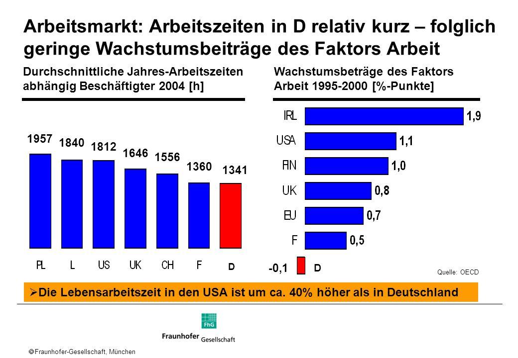 Fraunhofer-Gesellschaft, München Arbeitsmarkt: Arbeitszeiten in D relativ kurz – folglich geringe Wachstumsbeiträge des Faktors Arbeit -0,1 D Durchsch