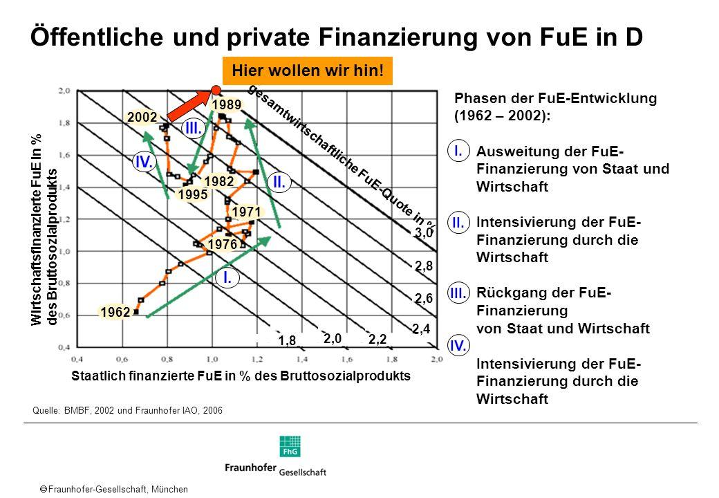 Fraunhofer-Gesellschaft, München Quelle: BMBF, 2002 und Fraunhofer IAO, 2006 Öffentliche und private Finanzierung von FuE in D I. II. III. IV. Staatli