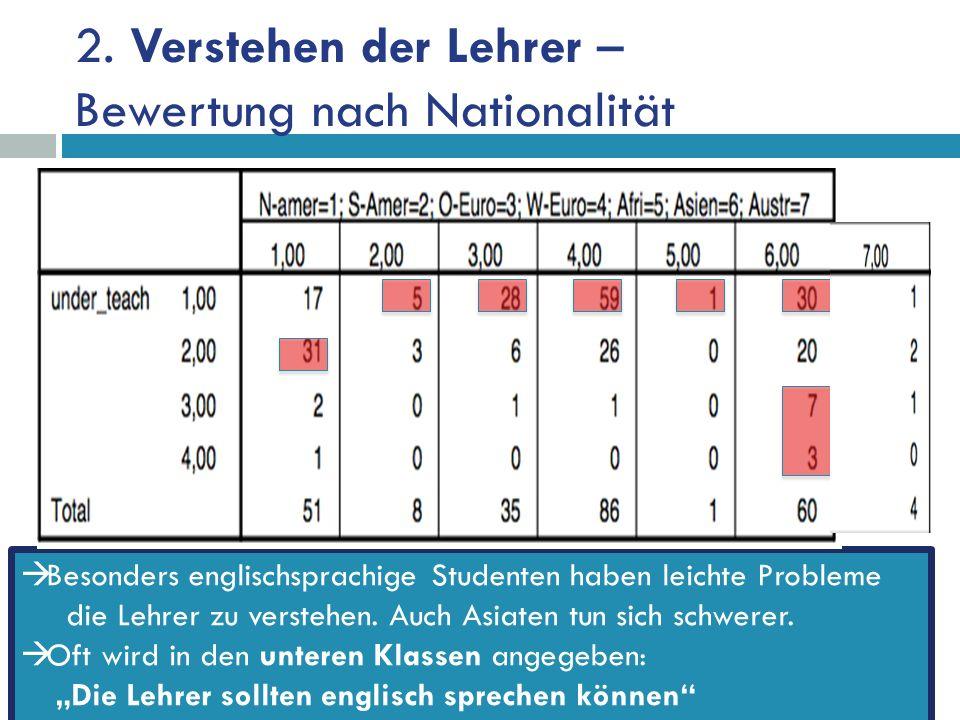 2. Verstehen der Lehrer – Bewertung nach Nationalität Besonders englischsprachige Studenten haben leichte Probleme die Lehrer zu verstehen. Auch Asiat