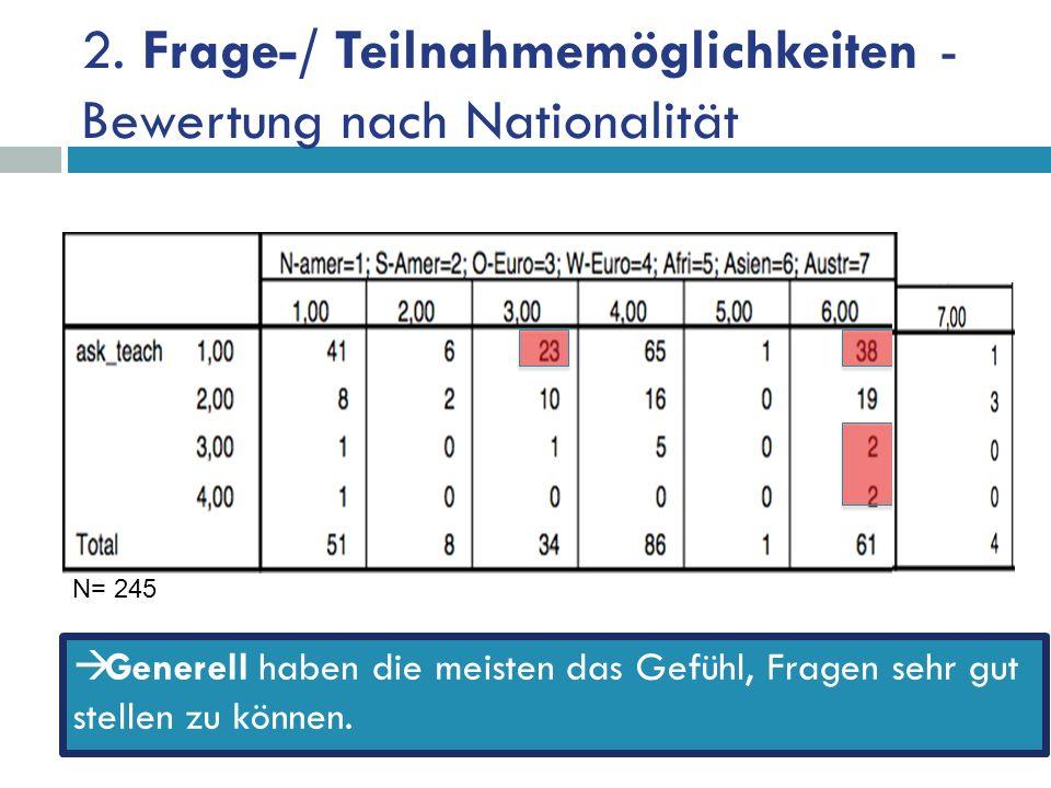 2. Frage-/ Teilnahmemöglichkeiten - Bewertung nach Nationalität Generell haben die meisten das Gefühl, Fragen sehr gut stellen zu können. N= 245