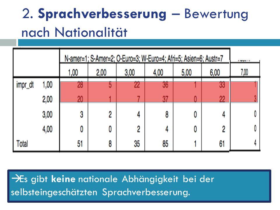 2. Sprachverbesserung – Bewertung nach Nationalität Es gibt keine nationale Abhängigkeit bei der selbsteingeschätzten Sprachverbesserung.