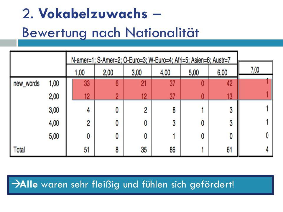 2. Vokabelzuwachs – Bewertung nach Nationalität Alle waren sehr fleißig und fühlen sich gefördert!