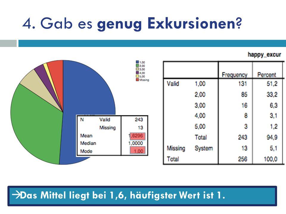 4. Gab es genug Exkursionen Das Mittel liegt bei 1,6, häufigster Wert ist 1.