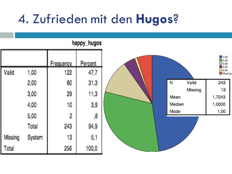 4. Zufrieden mit den Hugos