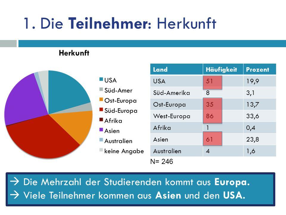 1. Die Teilnehmer: Herkunft Die Mehrzahl der Studierenden kommt aus Europa.