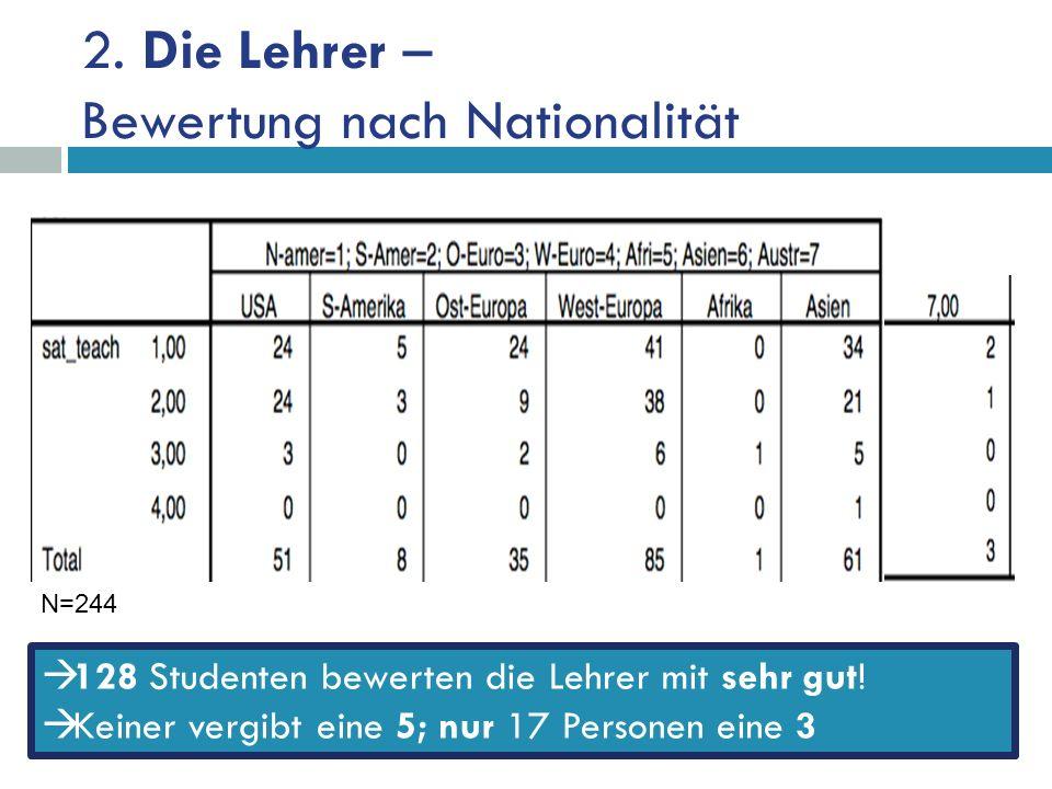 2. Die Lehrer – Bewertung nach Nationalität 128 Studenten bewerten die Lehrer mit sehr gut.