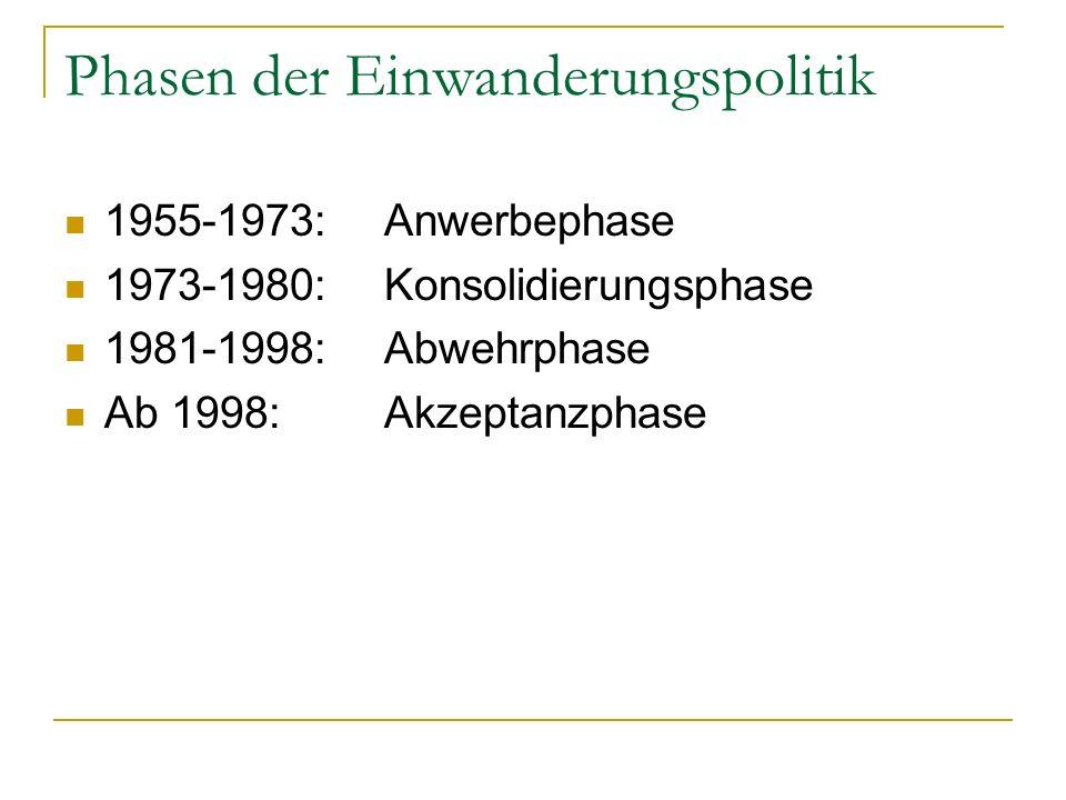1955-1973: Anwerbephase Anwerbestaaten: Italien, Spanien, Griechenland, Türkei, Marokko, Portugal, Tunesien, Jugoslawien Rotationsprinzip Einwanderungspolitik: keine (temporäre Gastarbeiter) 3 Mio.