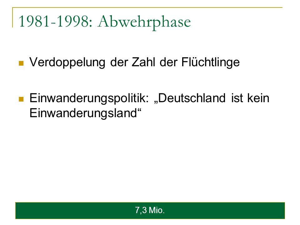 1981-1998: Abwehrphase Verdoppelung der Zahl der Flüchtlinge Einwanderungspolitik: Deutschland ist kein Einwanderungsland 7,3 Mio.