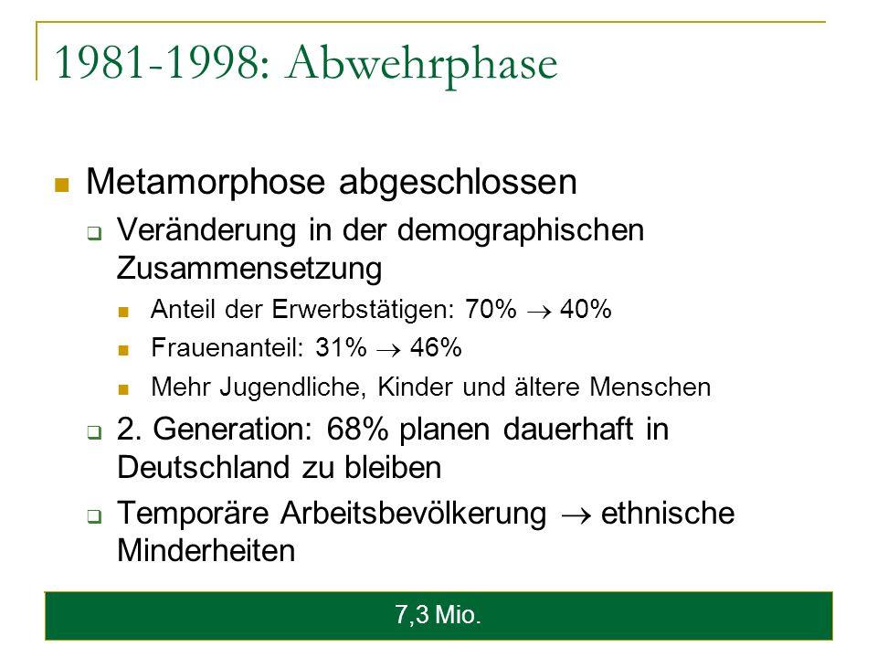 1981-1998: Abwehrphase Metamorphose abgeschlossen Veränderung in der demographischen Zusammensetzung Anteil der Erwerbstätigen: 70% 40% Frauenanteil: