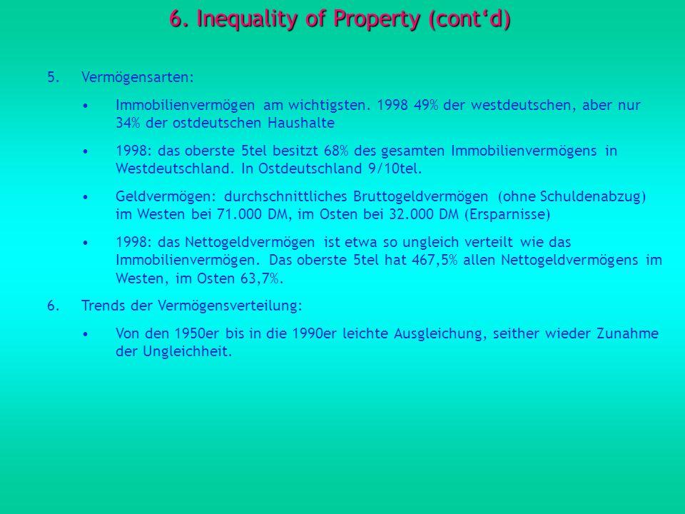 6. Inequality of Property (contd) 5.Vermögensarten: Immobilienvermögen am wichtigsten. 1998 49% der westdeutschen, aber nur 34% der ostdeutschen Haush