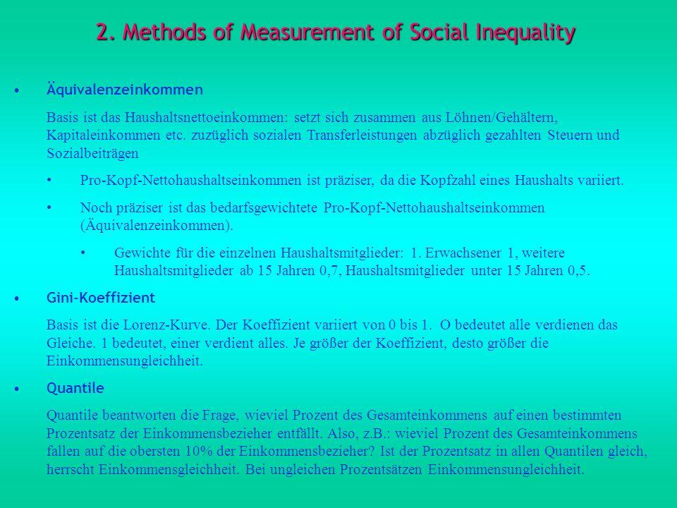 2. Methods of Measurement of Social Inequality Äquivalenzeinkommen Basis ist das Haushaltsnettoeinkommen: setzt sich zusammen aus Löhnen/Gehältern, Ka