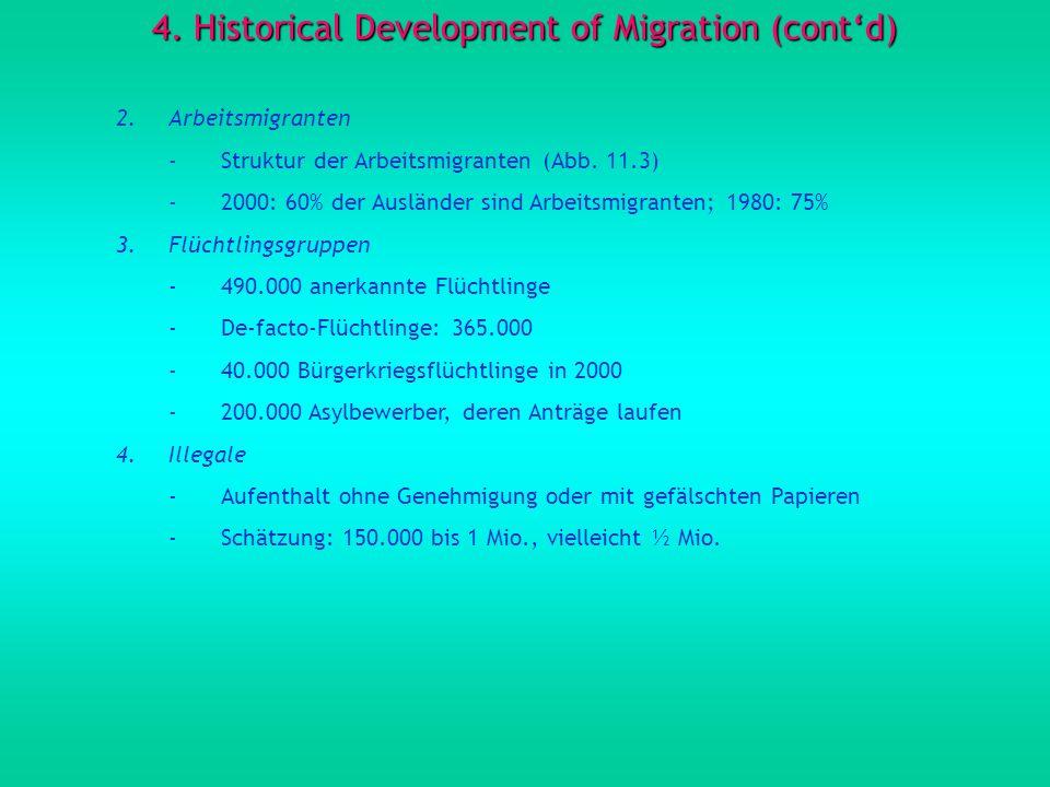 4. Historical Development of Migration (contd) 2.Arbeitsmigranten -Struktur der Arbeitsmigranten (Abb. 11.3) -2000: 60% der Ausländer sind Arbeitsmigr