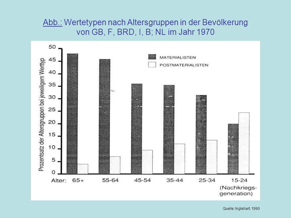Abb.: Wertetypen nach Altersgruppen in der Bevölkerung von GB, F, BRD, I, B; NL im Jahr 1970 Quelle: Inglehart, 1990
