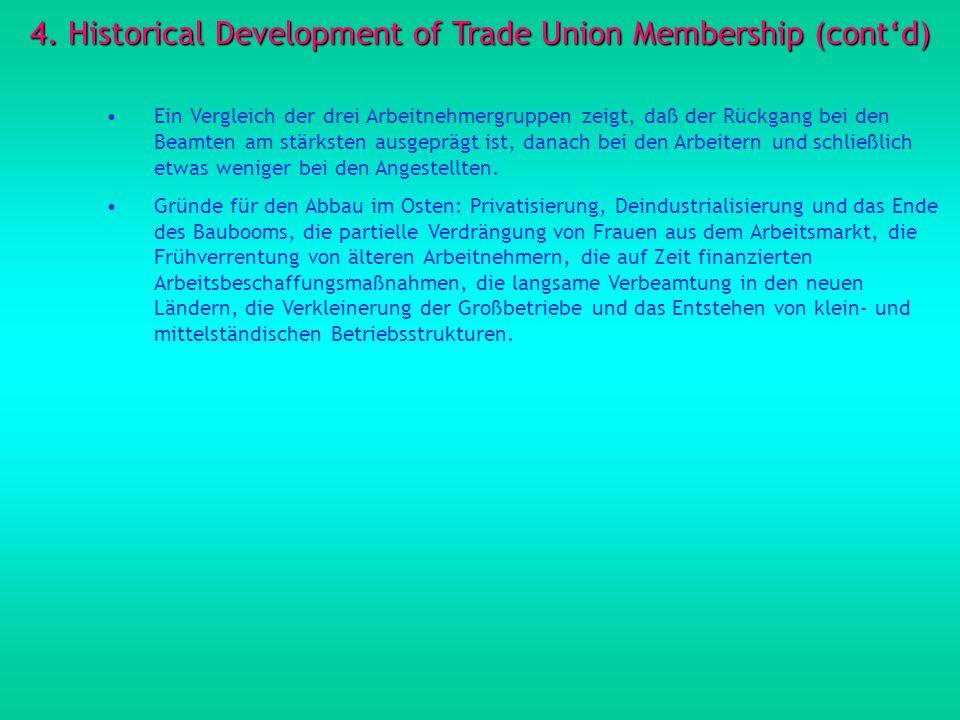 4. Historical Development of Trade Union Membership (contd) Ein Vergleich der drei Arbeitnehmergruppen zeigt, daß der Rückgang bei den Beamten am stär