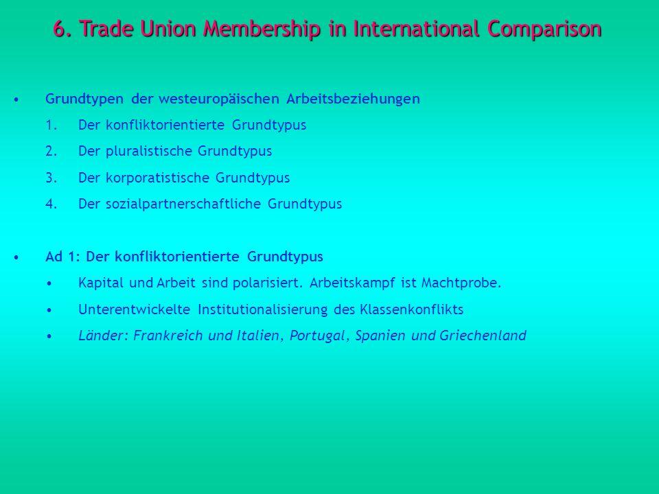 6. Trade Union Membership in International Comparison Grundtypen der westeuropäischen Arbeitsbeziehungen 1.Der konfliktorientierte Grundtypus 2.Der pl