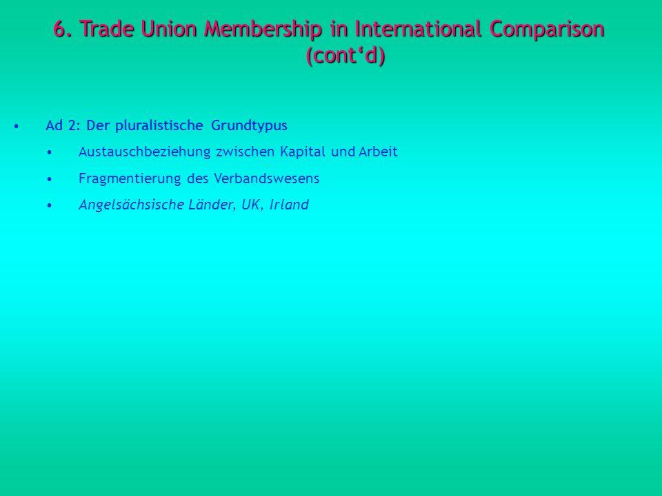 6. Trade Union Membership in International Comparison (contd) Ad 2: Der pluralistische Grundtypus Austauschbeziehung zwischen Kapital und Arbeit Fragm