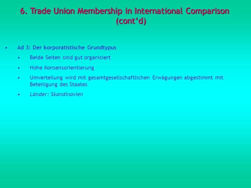 6. Trade Union Membership in International Comparison (contd) Ad 3: Der korporatistische Grundtypus Beide Seiten sind gut organisiert Hohe Konsensorie