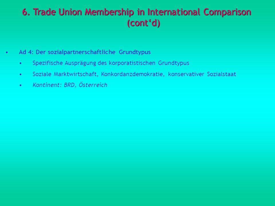 6. Trade Union Membership in International Comparison (contd) Ad 4: Der sozialpartnerschaftliche Grundtypus Spezifische Ausprägung des korporatistisch