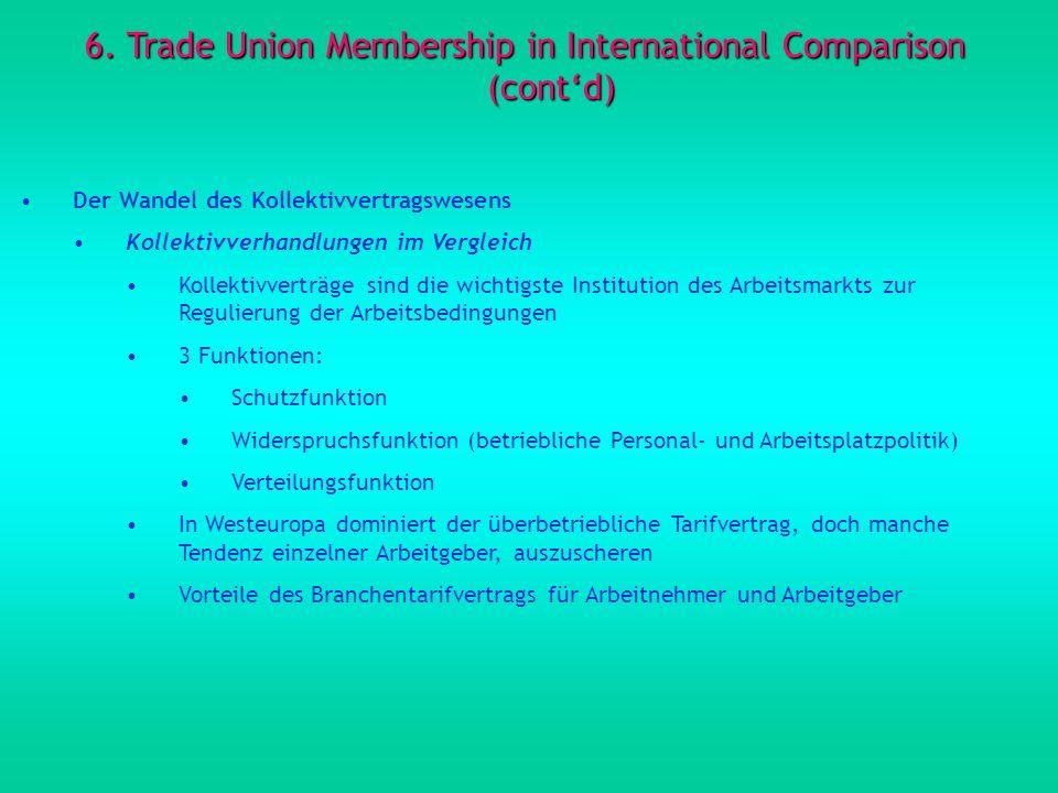 6. Trade Union Membership in International Comparison (contd) Der Wandel des Kollektivvertragswesens Kollektivverhandlungen im Vergleich Kollektivvert