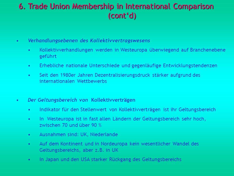6. Trade Union Membership in International Comparison (contd) Verhandlungsebenen des Kollektivvertragswesens Kollektivverhandlungen werden in Westeuro