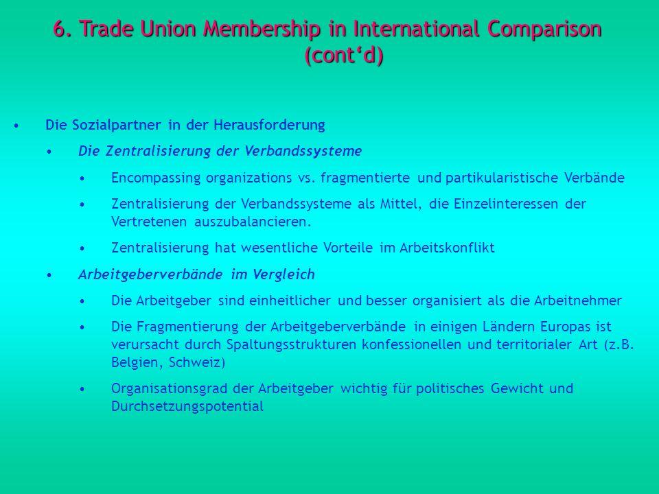 6. Trade Union Membership in International Comparison (contd) Die Sozialpartner in der Herausforderung Die Zentralisierung der Verbandssysteme Encompa