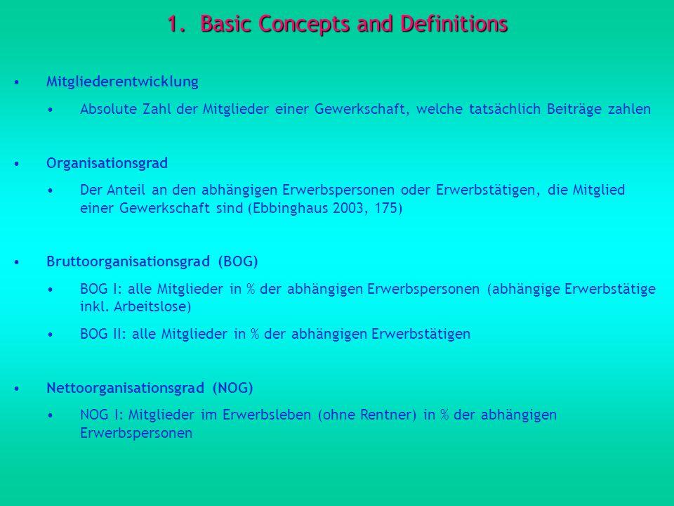 1.Basic Concepts and Definitions Mitgliederentwicklung Absolute Zahl der Mitglieder einer Gewerkschaft, welche tatsächlich Beiträge zahlen Organisatio