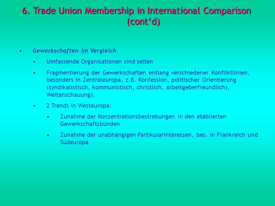 6. Trade Union Membership in International Comparison (contd) Gewerkschaften im Vergleich Umfassende Organisationen sind selten Fragmentierung der Gew