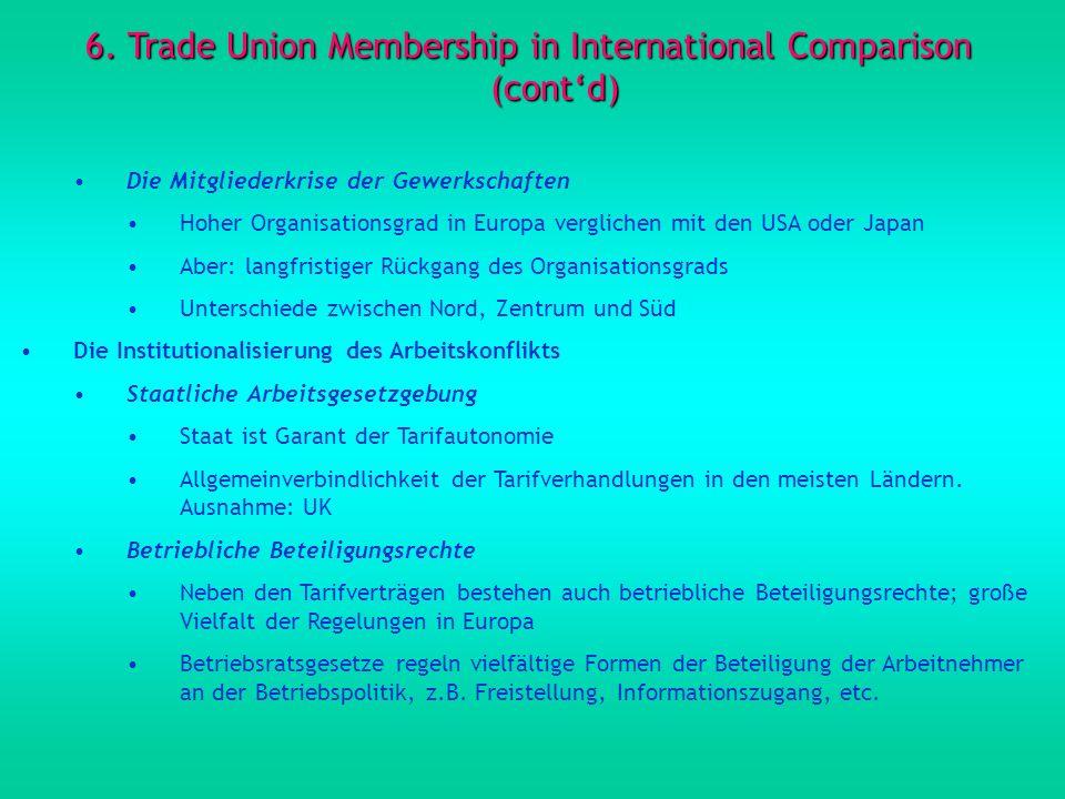 6. Trade Union Membership in International Comparison (contd) Die Mitgliederkrise der Gewerkschaften Hoher Organisationsgrad in Europa verglichen mit