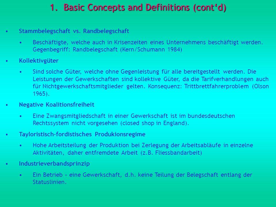 1.Basic Concepts and Definitions (contd) Duale Interessenvertretung Betriebsräte vertreten betriebliche Belange, während die Gewerkschaften überbetrieblich auf der Branchenebene mit den Arbeitgeberverbänden Tarifverträge abschließen Normalarbeitsverhältnis vs.