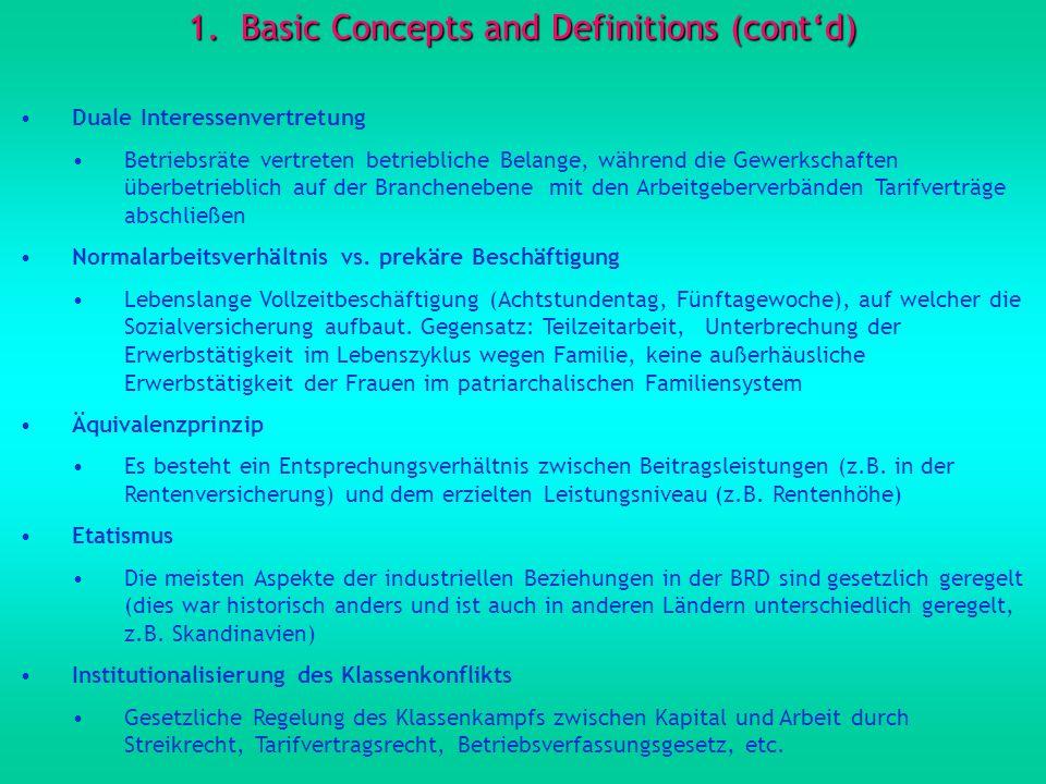 1.Basic Concepts and Definitions (contd) Duale Interessenvertretung Betriebsräte vertreten betriebliche Belange, während die Gewerkschaften überbetrie